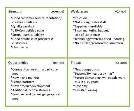 Sample Swot Analysis Of A Company Swot Analysis Examples, Swot - swot analysis example