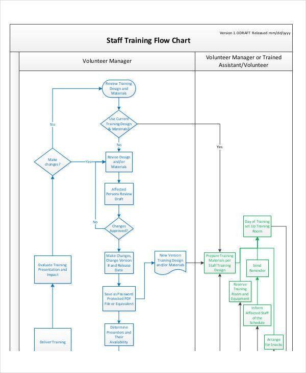 Flow Chart Template Flow Chart Template 30 Free Word Excel Pdf - flow chart word template