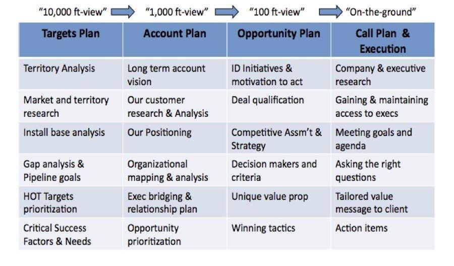 Plan Sales Sales Plan Mind Map, Developing Your Strategic Sales - sales plan