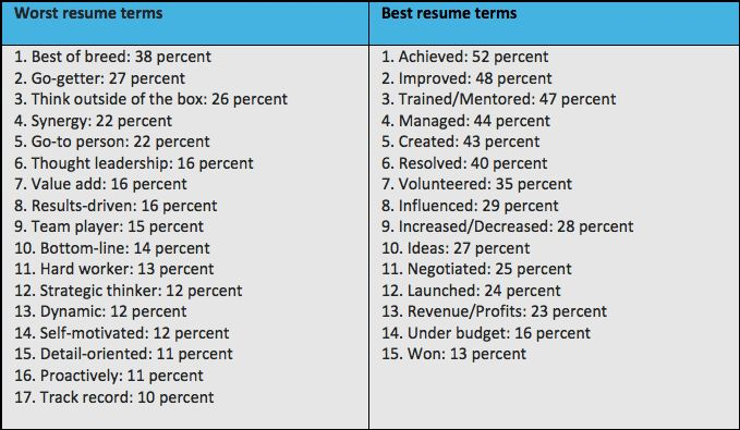 good words to use in a cover letter resume cv cover letter