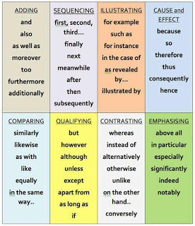 Academic essay linking words 2nd