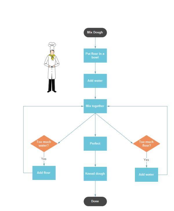 Flowchart Examples For Kids 10 Interesting Flowchart Examples For - sample flow chart