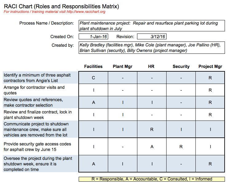 Project Roles And Responsibilities Matrix Templates How To Create - raci chart template
