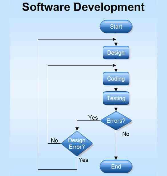 Sample Flow Charts In Word Process Flow Chart Template Microsoft - sample flow chart