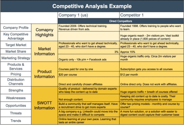 How To Write A Competitive Analysis Template (with FREE Template)  Example Of Competitor Analysis Report
