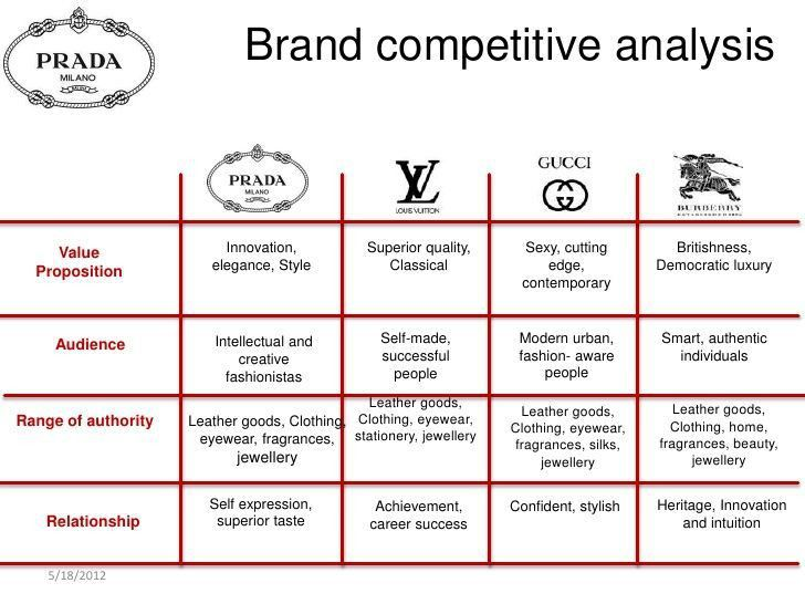 Competitive analysis template 9 free word excel pdf documents - competitive market analysis