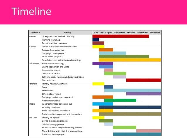 event timeline sample lukexco With pr timeline template