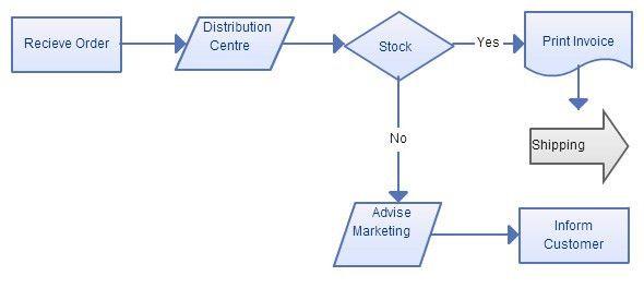 process flow chart template | node2001-cvresume.paasprovider.com