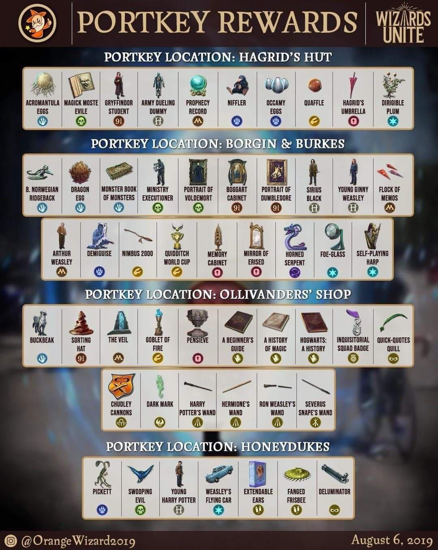 Harry Potter Wizards Unite Portmanteau & Portkey Rewards