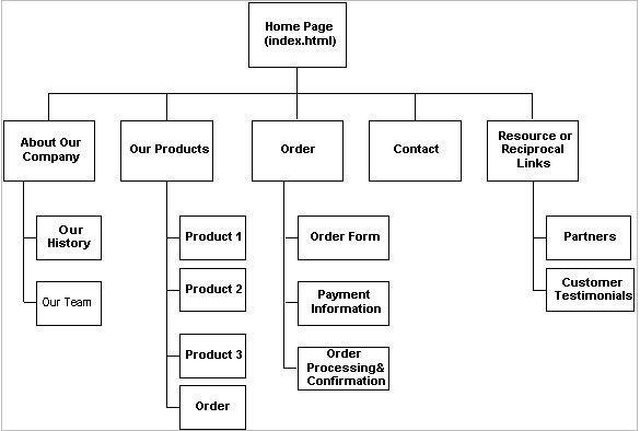 flowchart template word - 100 images - process flow chart template - flow chart word template