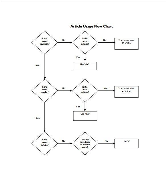 Flow Sheet Templates Flow Chart Template 30 Free Word Excel Pdf - eye chart template