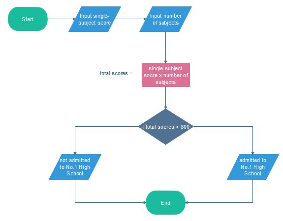 Flow Chart Example 10 Interesting Flowchart Examples For Students - sample flow chart