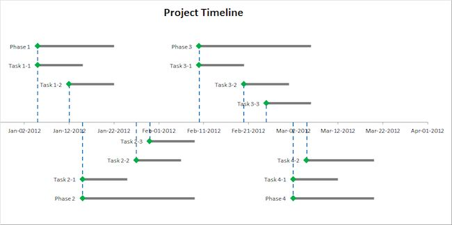 Excel Timeline Template How To Make An Excel Timeline Template - simple timeline template