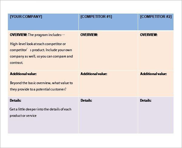 7+ Competitive Analysis Template  Example Of Competitor Analysis Report