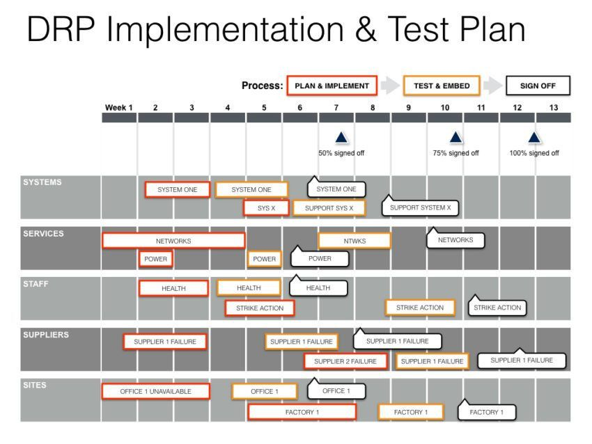 Project Plan Template Excel Free Excel Project Management - implementation plan templates