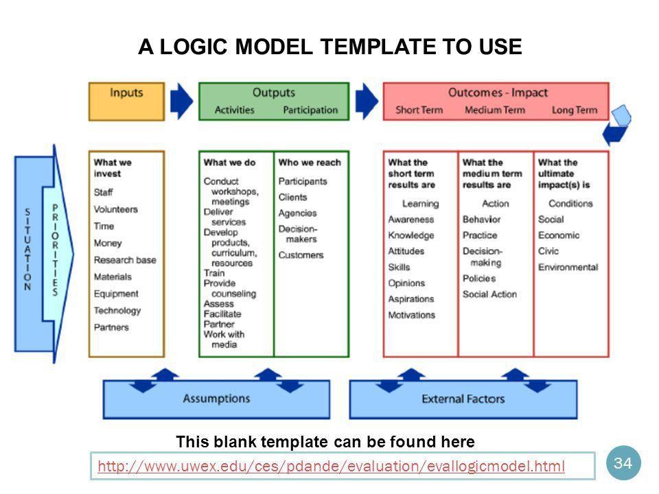 logic model template logic model template powerpoint