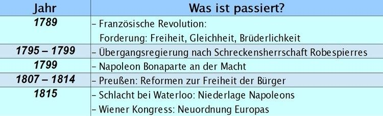 Zeittafel Von Der Franzosischen Revolution Bis Zum Wiener Kongress Franzosische Revolution Schreckensherrschaft Revolution