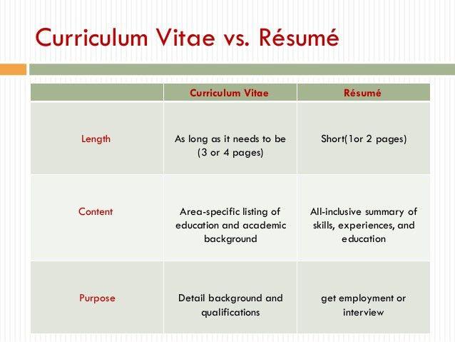 Curriculum Vitae Cv Vs Resume Circum Vitae Vs Resume Curriculum