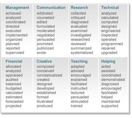 examples of action verbs for resumes action verbs resume the best