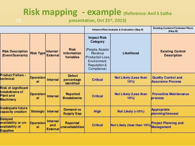 Risk Management Plan Example Template Risk Management Plan Free - sample assessment plan