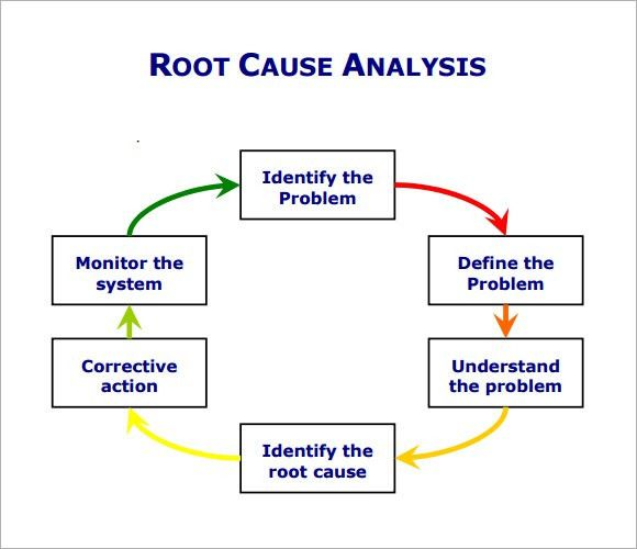 Root Cause Analysis Template Root Cause Analysis Template - analysis template