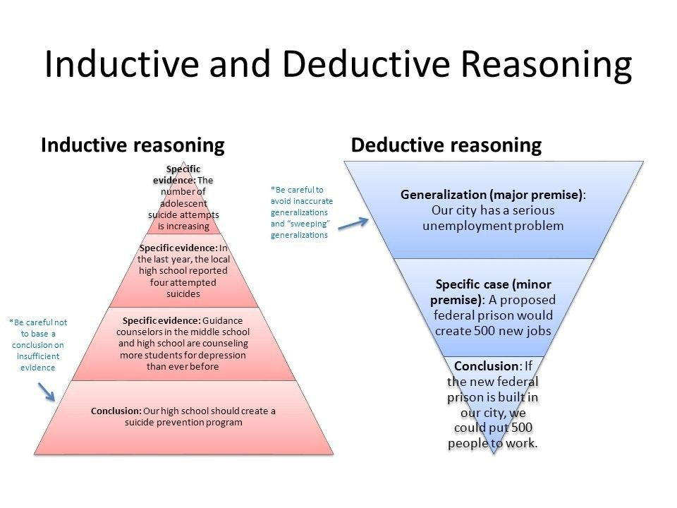 deductive reasoning example inductive deductive and fallacies  inductive essay example