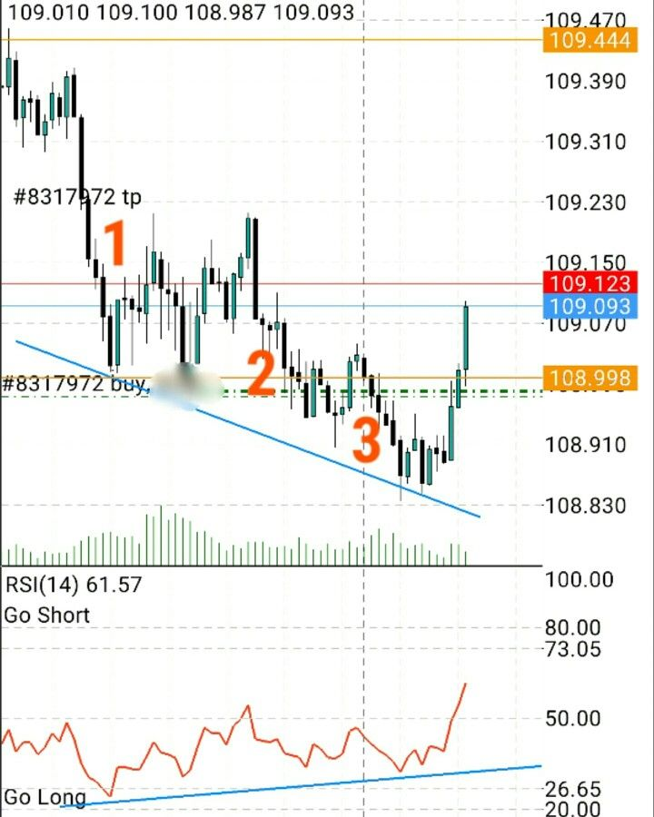 Bullish divergence where price makes a lower low and the