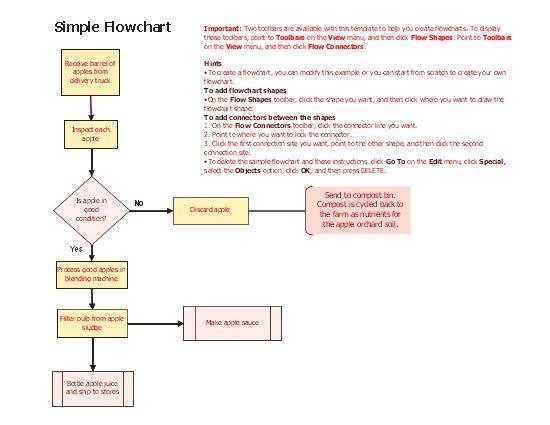sauce flow chart