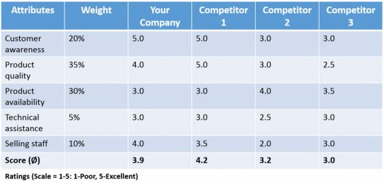 Competitor Analysis Example Seo Competitive Analysis Sample - sample competitive analysis 2