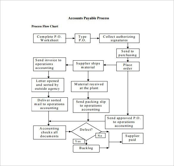 Accounting Flowchart Template Accounting Flowchart Templates - sample flow chart