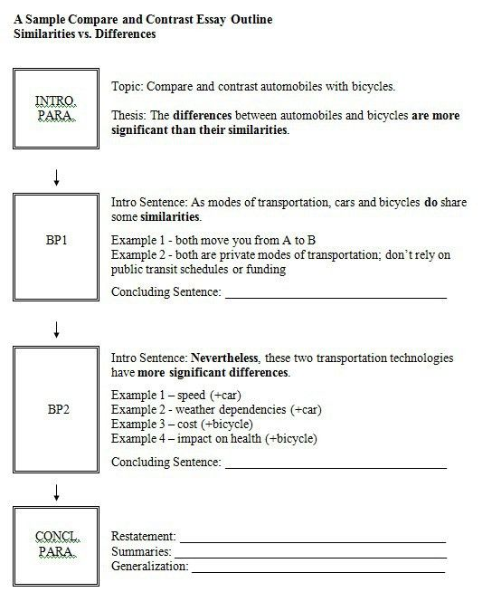 Essay Structure Format Outline Template Sample Thematic Analysis Examples Of Literary