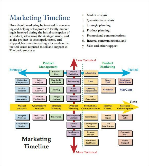 Pr Timeline Template How To Start Creating A Pr Plan, Event - sample marketing timeline template