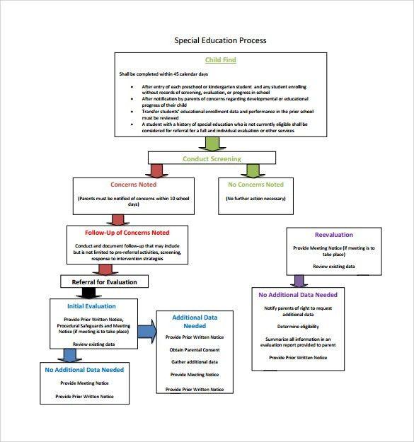Flow Chart Sample Process Flow Process Flow Chart Template 12 - sample flow chart
