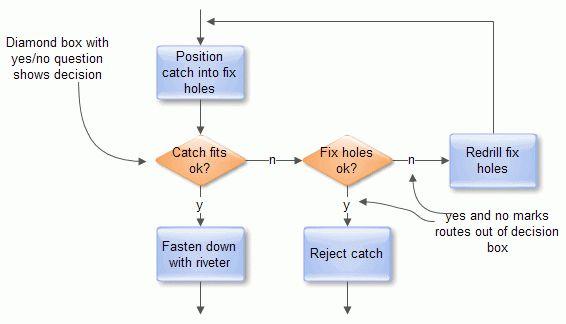 Decision Flow Chart Template 40 Flow Chart Templates Free Sample - sample flow chart
