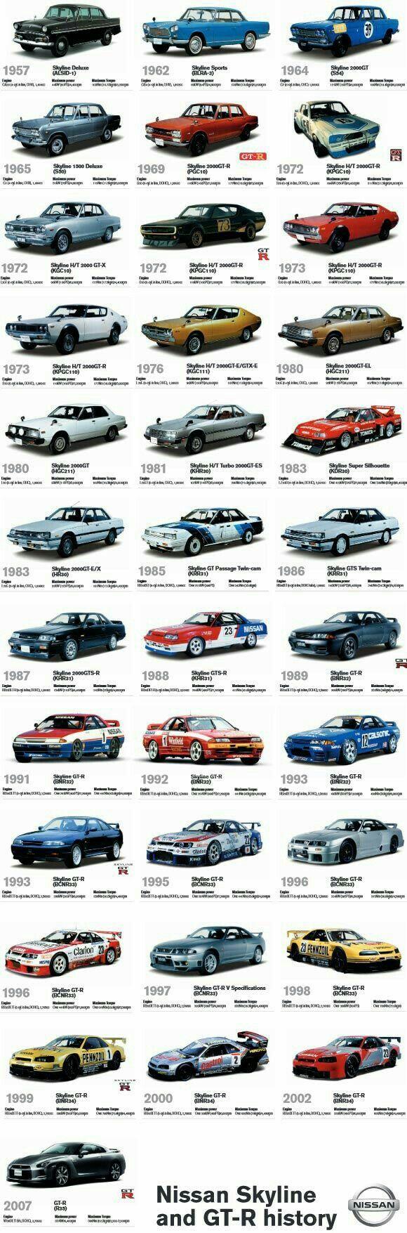 Nissan's Skyland & GT-R's History 1957 - 2007