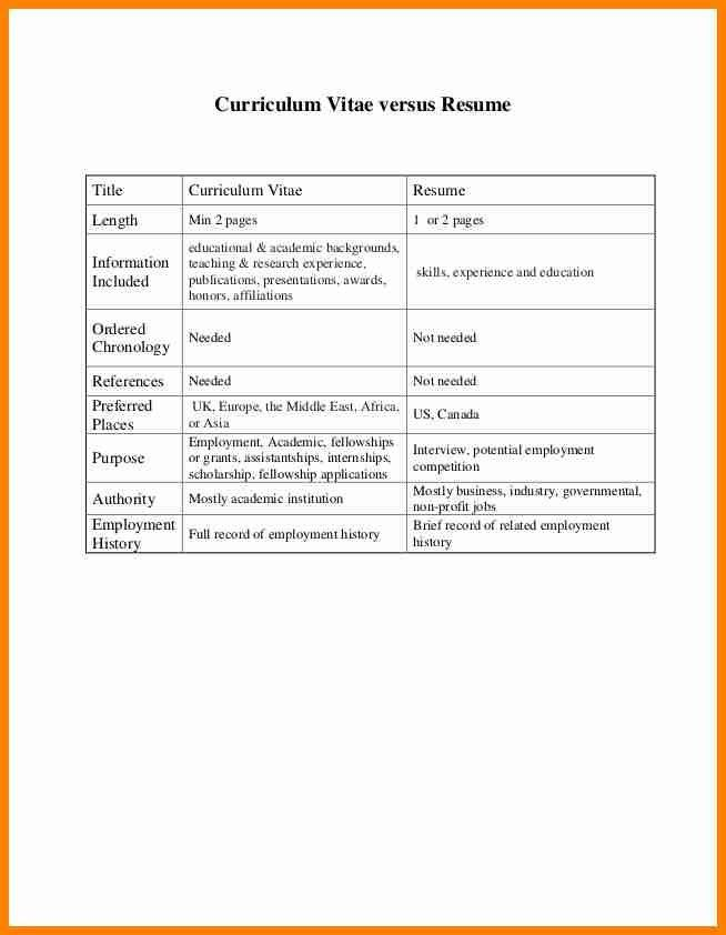 Curriculum Vitae Cv Vs Resume Quick Comparison Cv Vs Resume, 7
