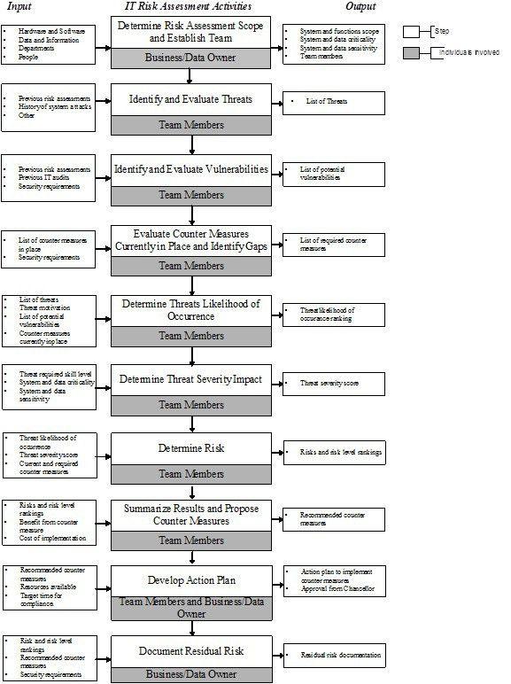 Sample Risk Management Plan Template Risk Management Plan Free - sample assessment plan