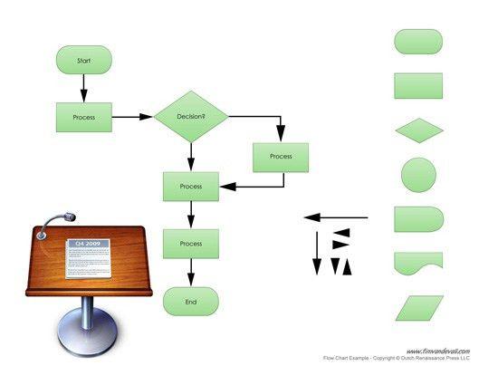 Flowchart Templates Word Process Flow Chart Template Microsoft - flow chart word template