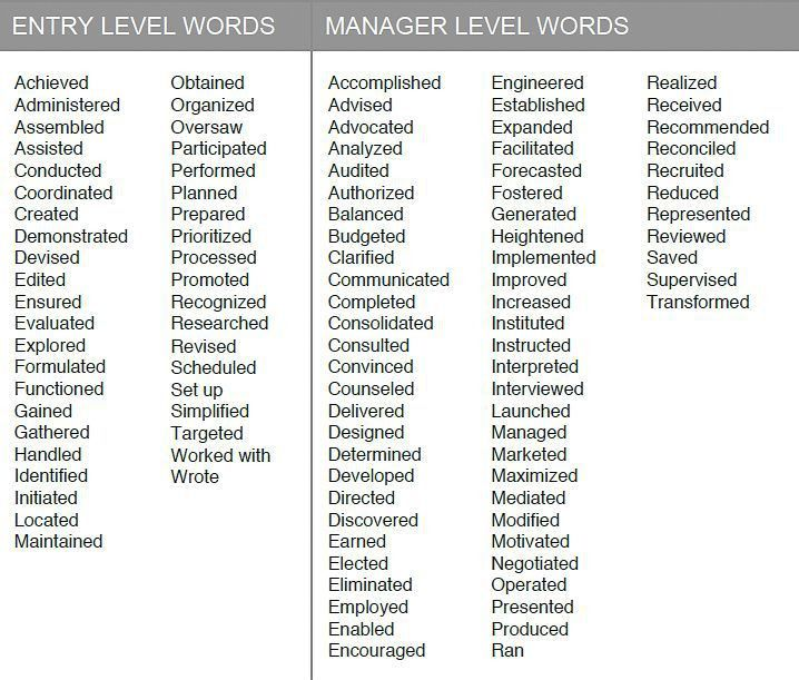 list of action verbs for resumes