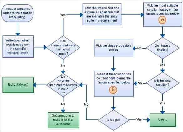 Flow Chart Format Flow Chart Template 30 Free Word Excel Pdf Free - flow chart word template
