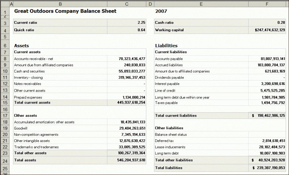 Income Statement And Balance Sheet Template Partnership Example - simple balance sheet