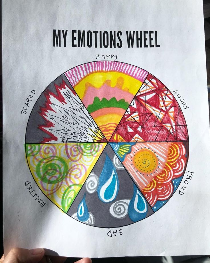 From an art therapy website - Each person creates art to represent the corresponding emotion on the wheel - using colors, abstraction, or representationally. The more we make space for emotions, the more freedom we have to dance with them, rather than feeling overwhelmed by them.