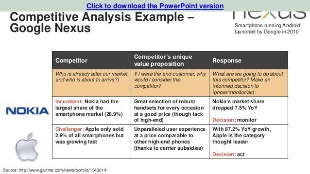 Competitive Analysis Example  NodeCvresumePaasproviderCom