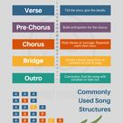 Song Structure Basics