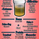 Comprehensive Urine Analysis Interpretation