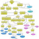 BioStat Decision Tree