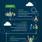 How To Motivate Learners Before, During and After an eLearning Course Infographic - e-Learning Infographics