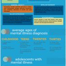 Wrap Your Brain Around This An Infographic On The United States Of Mental Illness