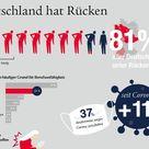 ▷ Deutschland hat Rücken: Acht von zehn Menschen leiden unter Rückenschmerzen - seit ...   Presseportal