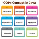 Java OOPs Concepts   Object Oriented Programming in Java   TechVidvan